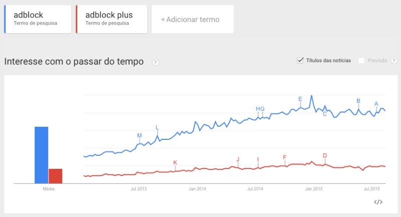 adblocks-volume-buscas-google-longo-tempo